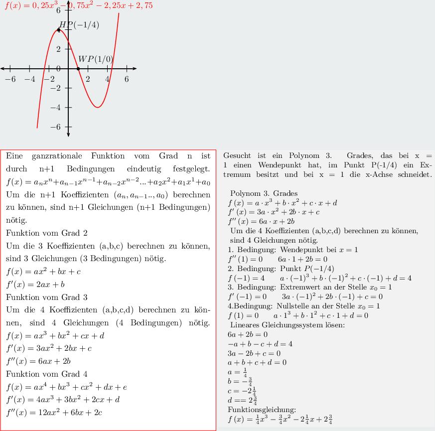 ysis,Aufstellen von Funktionsgleichungen,Ganzrationale Funktion on